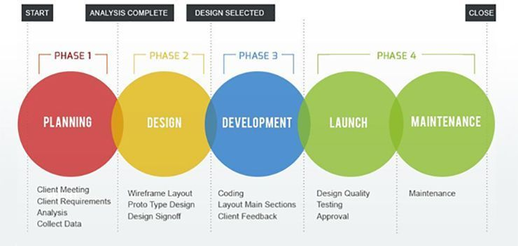 WHAT ARE THE STEPS IN THE WEBSITE DEVELOPMENT PROCESS? - 30