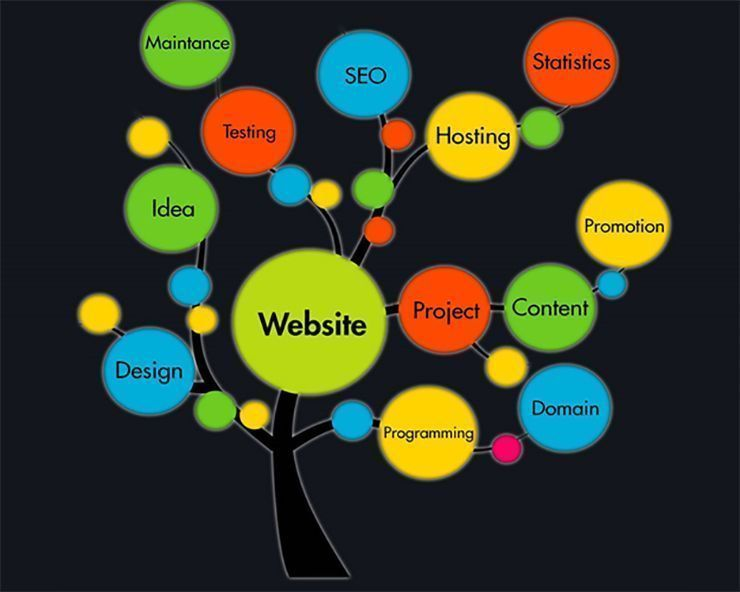 WHAT ARE THE STEPS IN THE WEBSITE DEVELOPMENT PROCESS? - 32